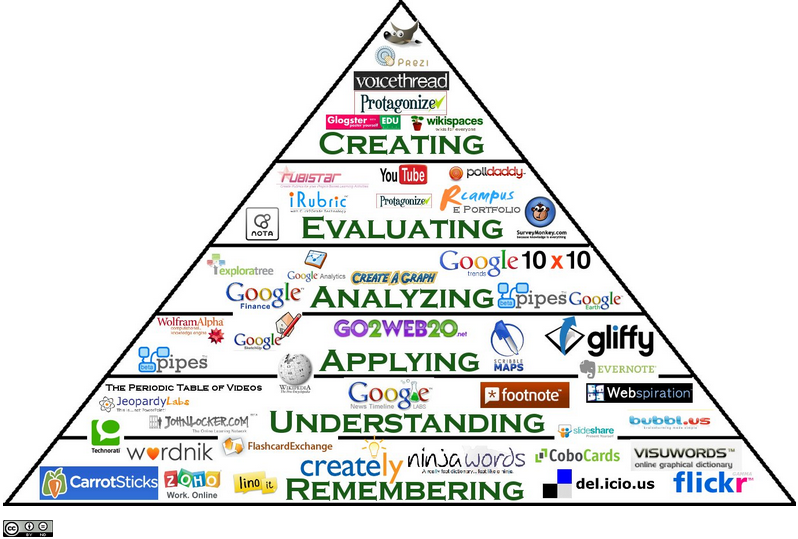 teaching with technology, educational technology, web2.0 tools