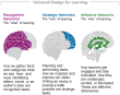 universal design learning, UDL, personalized learning