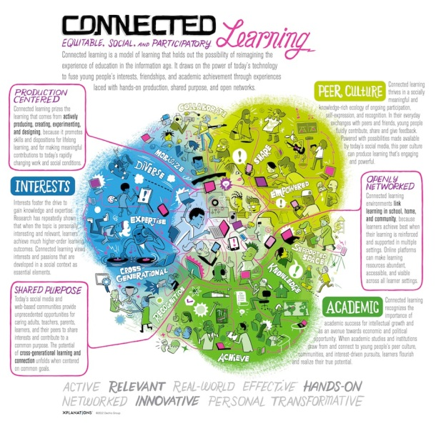 Connected learning, PLN, personalized learning network
