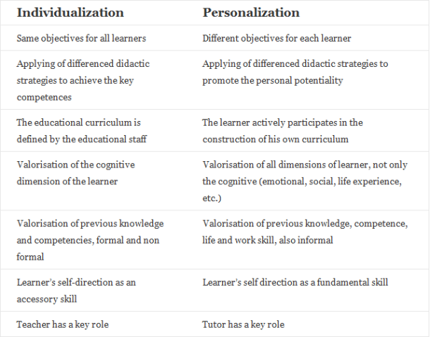 differentiated learning, personalized learning