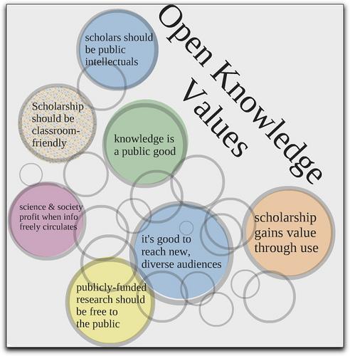 open knowledge, OER