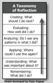 Taxonomy of reflection