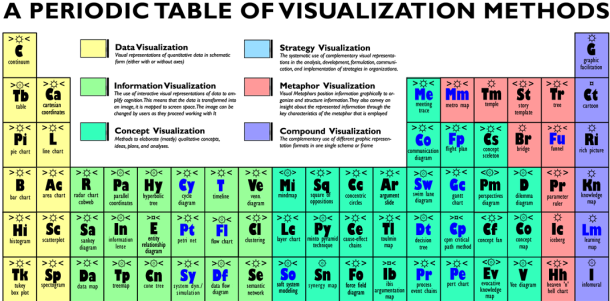visualization, UDL, UDI