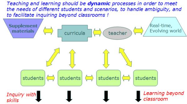 21st century classroom, digital classroom, 21st century teaching