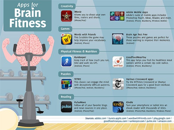 apps make you smarter, brain fitness