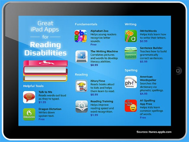 iPad apps to assist reading and writing