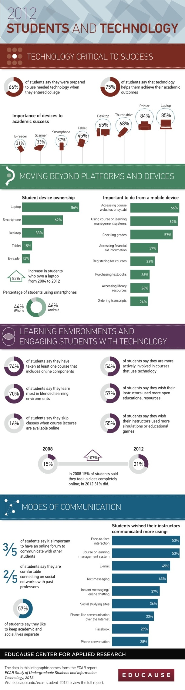 technology and undergraduate students
