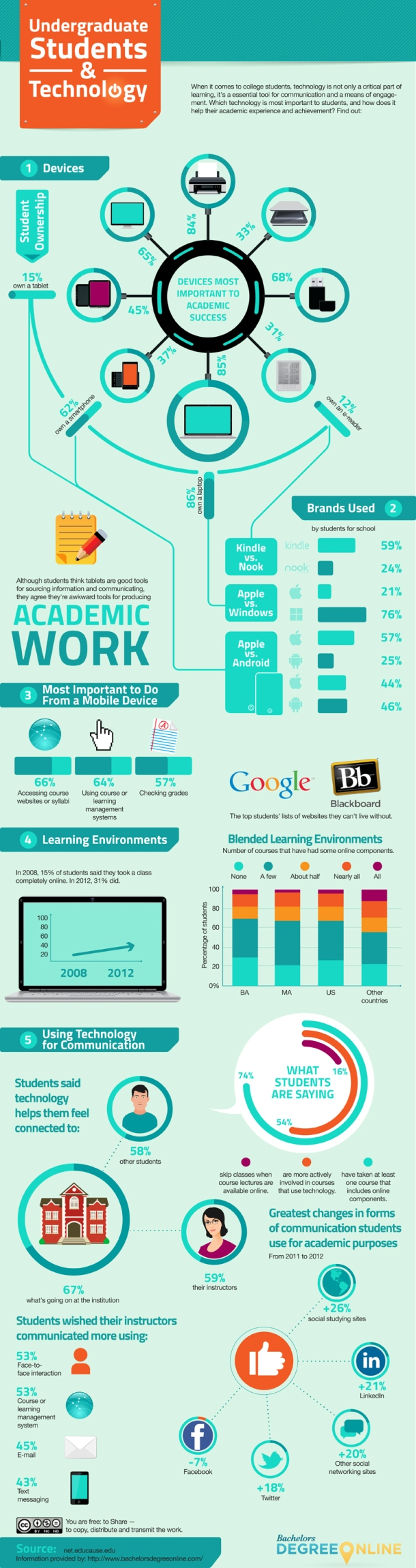 technology and academic performance