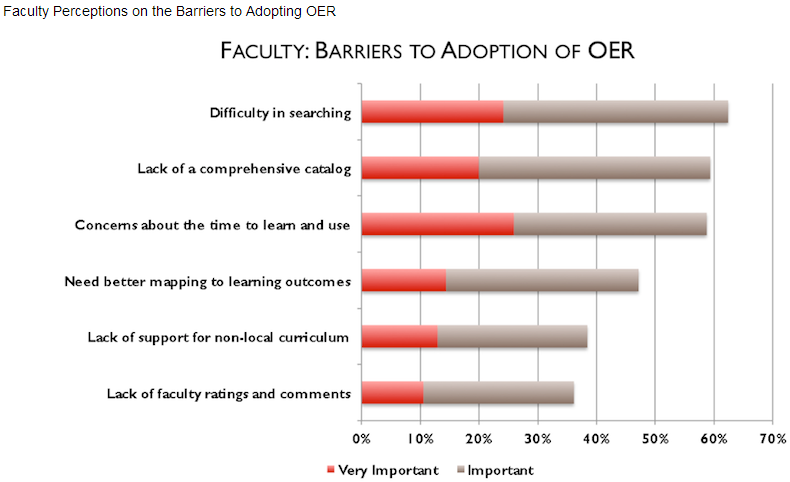 the barriers to using OER
