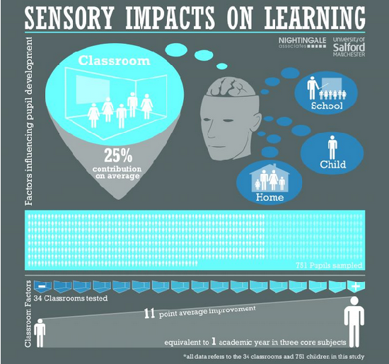 Classroom Design For Effective Learning : Study proves classroom design really does matter