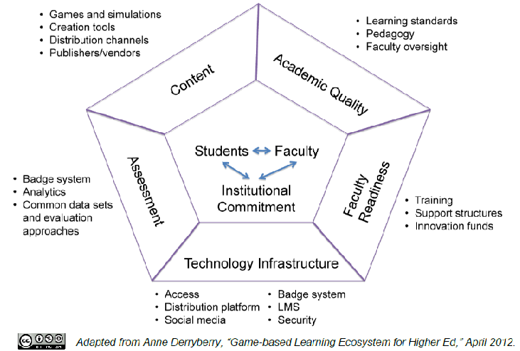Debates about Gamification and Game-Based Learning(#GBL) in Education