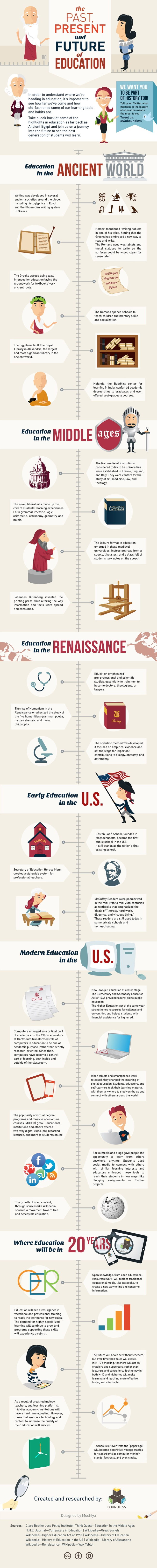 history_of_education_infographic.jpg?w=6