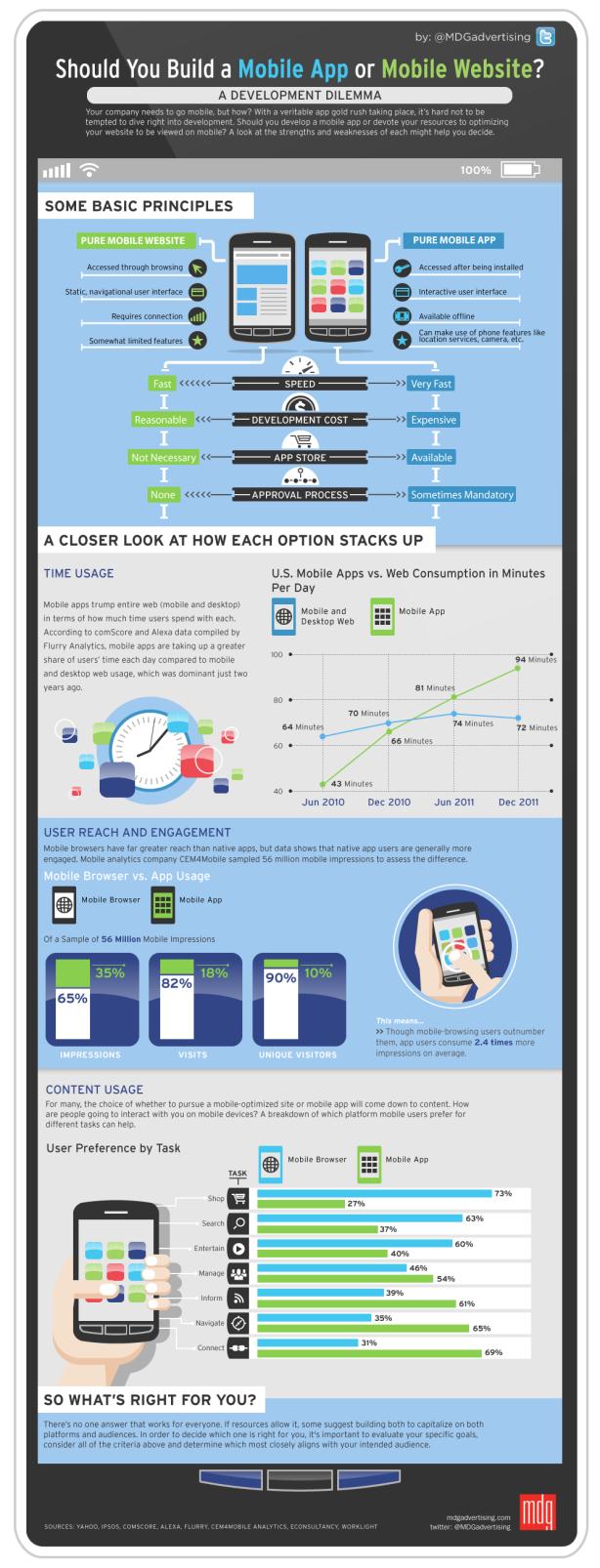 Web De Mobile App