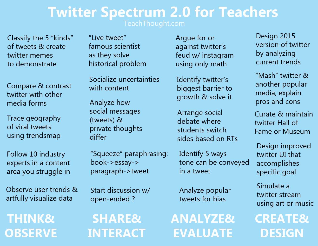 social media, twitter, social learning