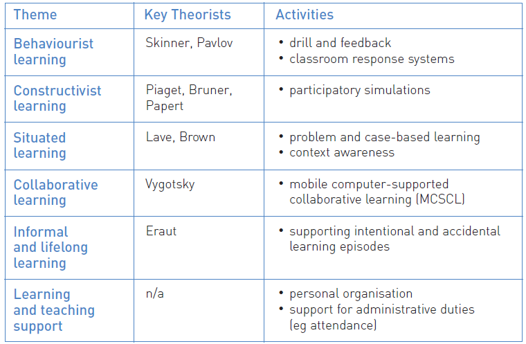 learning technologies essay Learning technologies can play a supporting role in learning and teaching activities.