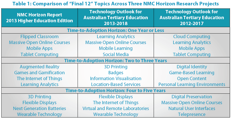 Educational Technology to watch