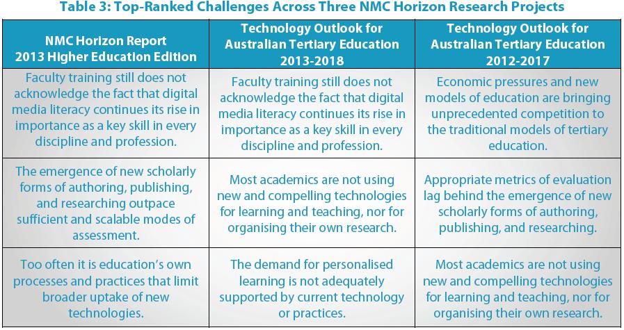 horizon report, education technology, higher education