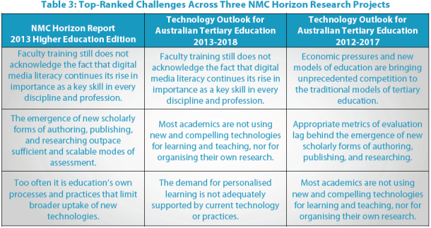horizon report, education technology, higher education