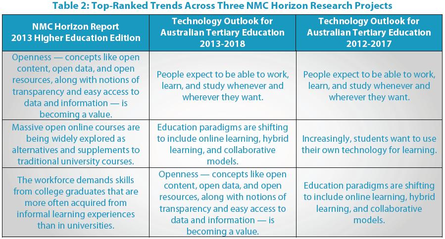 Horizon report higher education