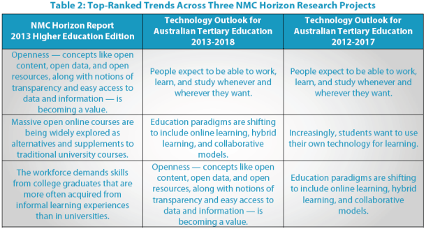 Horizon report higher education