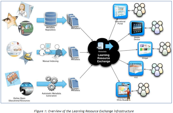 LRE infrastructure