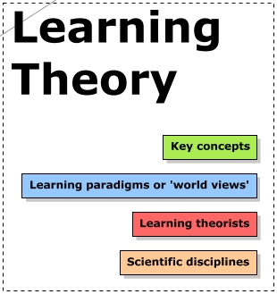 Learning theory map classroom aid a map of learning theories thecheapjerseys Image collections