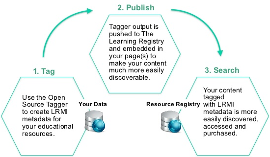 tag publish search