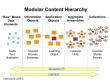 granularity, learning object, reusability