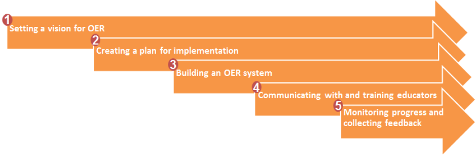 framework for OER implementation