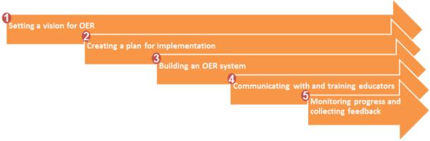 framework for OER implementation