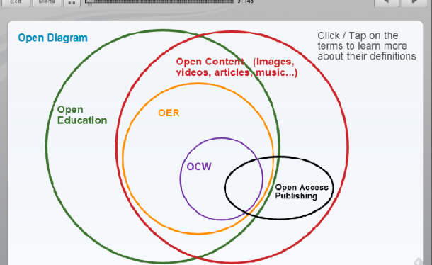 Open educational resources, open education, open content, open publishing