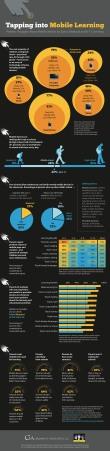 K-12, mobile learning statistics
