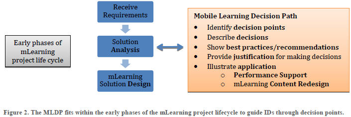 The Mobile Learning Decision Path