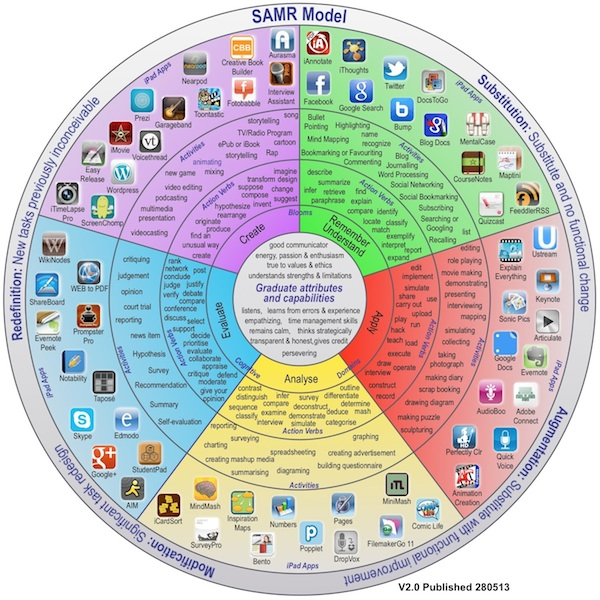 iPad apps and bloom taxonomy