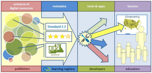 How Learning Registry works