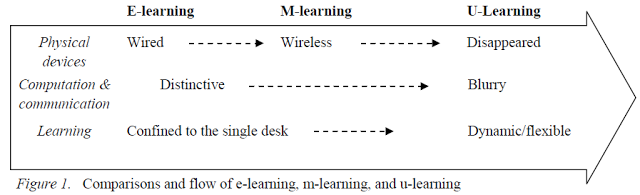 mobile learning, ubiquitous learning