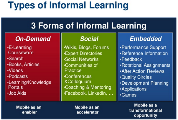 mobile learning, informal learning
