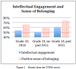 iPad increases intellectual engagement, research finds